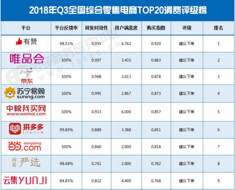 2018年Q3全国零售电商评级排行榜(TOP20)