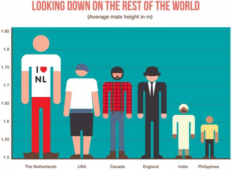 世界各国人民平均身高排行:中国人平均身高不足170
