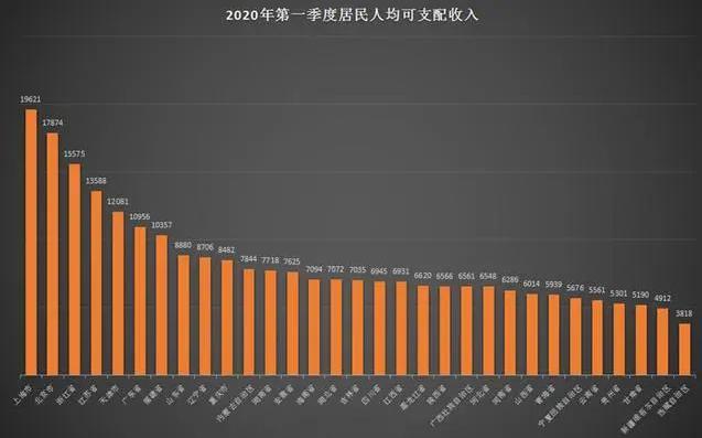中国31省份一季度人均可支配收入排行,上海以19621元居顶,你的省份呢?