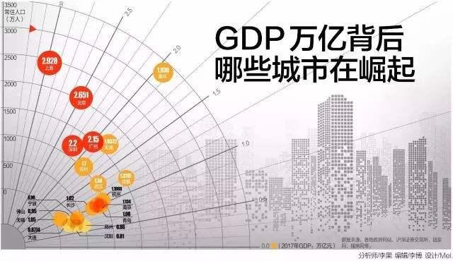 2019年上半年全国GDP排名百强城市